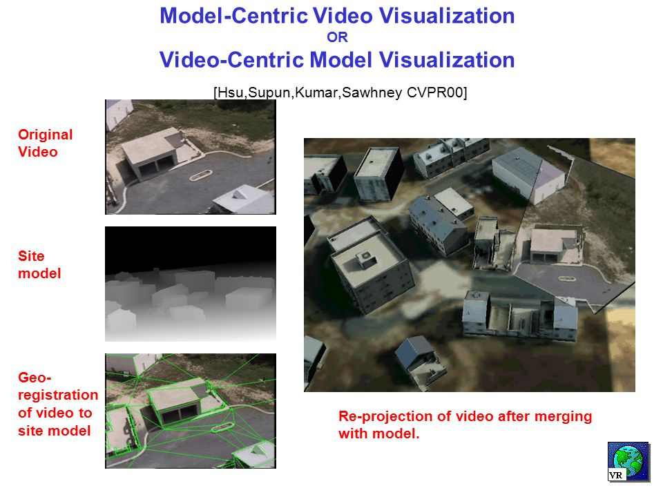 Model-Centric Video Visualization OR Video-Centric Model Visualization [Hsu,Supun,Kumar,Sawhney CVPR00]